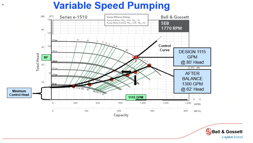 variable speed pumping on centrifugal pumps
