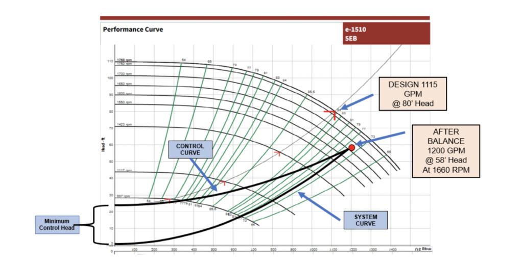variable speed pump curve
