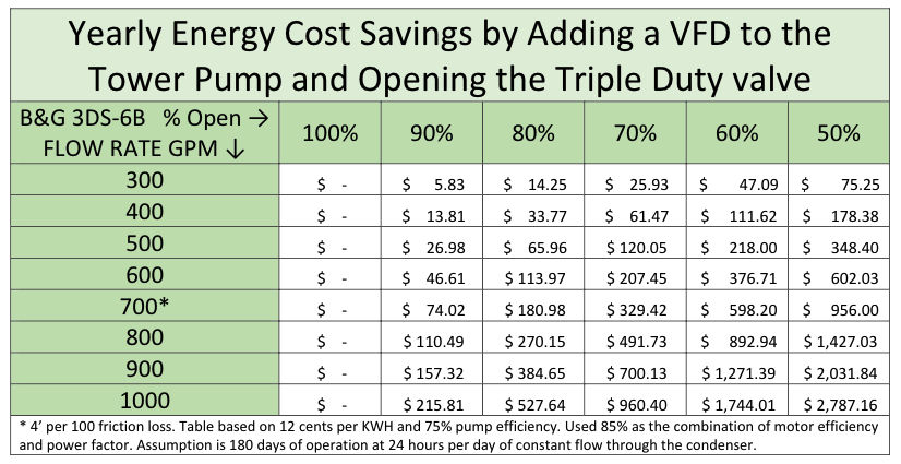 Yearly Energy Cost Savings by Adding a VFD to the Tower Pump and Opening the Triple Duty Valve