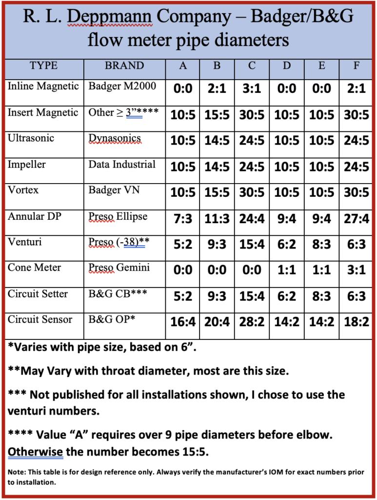 flow meter pipe diameters