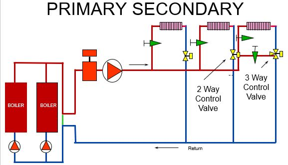 primary secondary piping