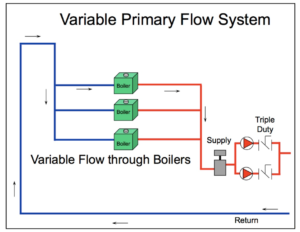 variable primary flow system