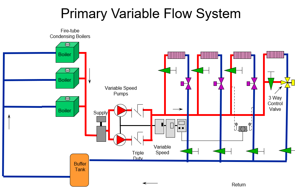 Primary variable flow system