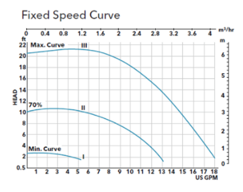 Fixed Speed Curve Graph