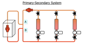 Primary Secondary System
