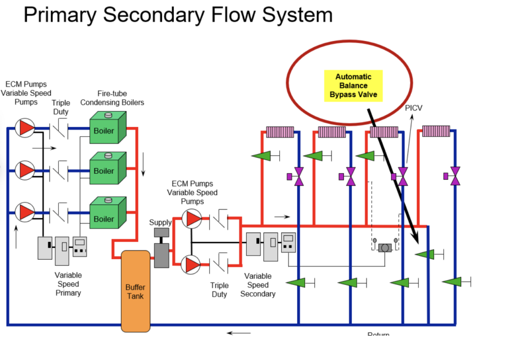 primary secondary flow system