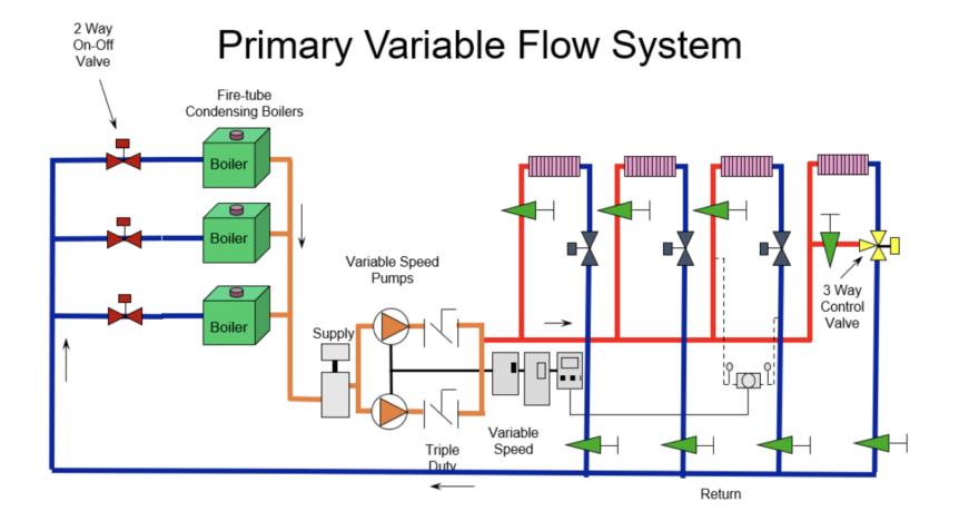 primary variable minimum flow system