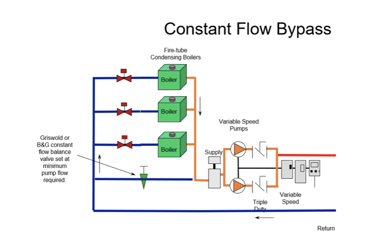 constant flow bypass